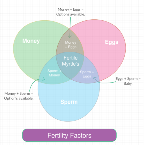 Fertility venn diagram